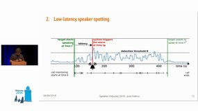 Odyssey 2018 - Low-latency speaker spotting with online diarization and detection